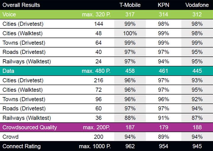 Testresultaten onderzoek 5G
